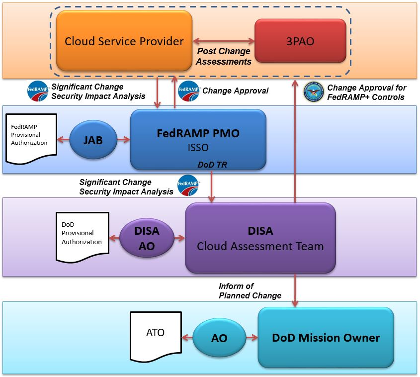 Department of Defense Cloud Computing Security Requirements
